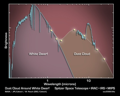 The spectrum of GD 29-38. Along the bottom is its wavelength, or colour, going from blue on the left to invisible infrared on the right. The vertical axis shows how bright the white dwarf is at each wavelength. The difference between the blue white dwarf and red dust cloud can be clearly seen. Image Credit: NASA